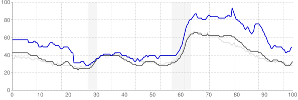 Atlantic City, New Jersey monthly unemployment rate chart